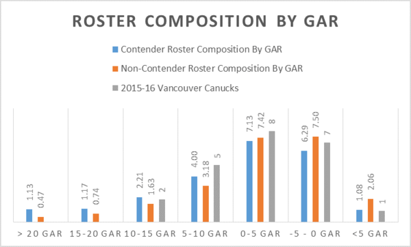 roster comp by gar