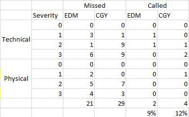 Edmonton Table 1