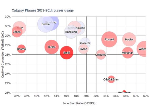 Calgary Flames 2013-2014 player usage