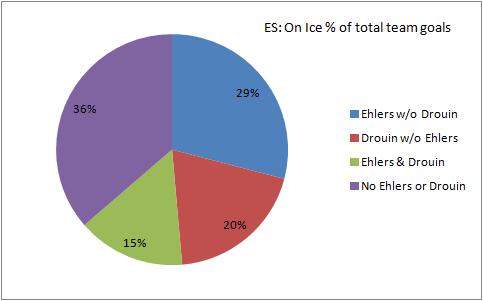 ehlers es% of goals