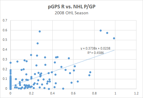 pGPS R - NHL P-GP Graph