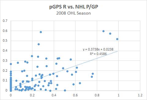 pGPS R - NHL P-GP Graph