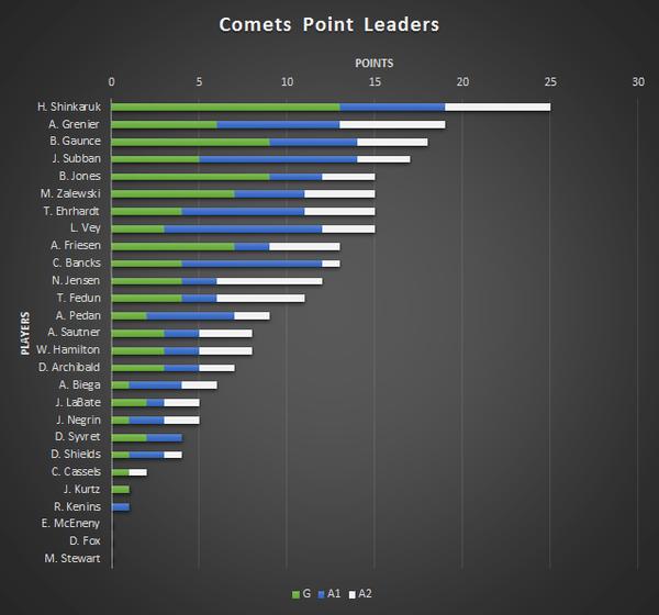 Comets Point Leaders - Jan-05