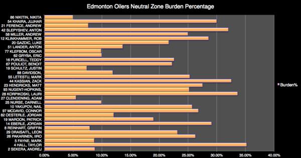 Oilers Burden %