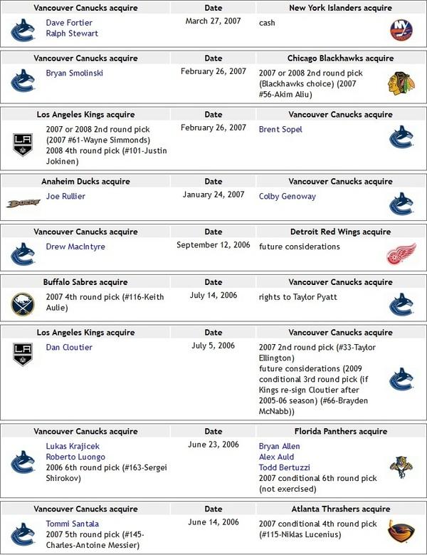 2006-07 Trades