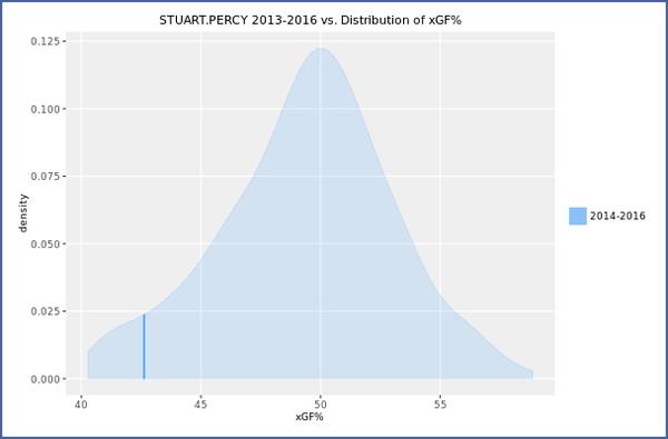 percy xgf distribution