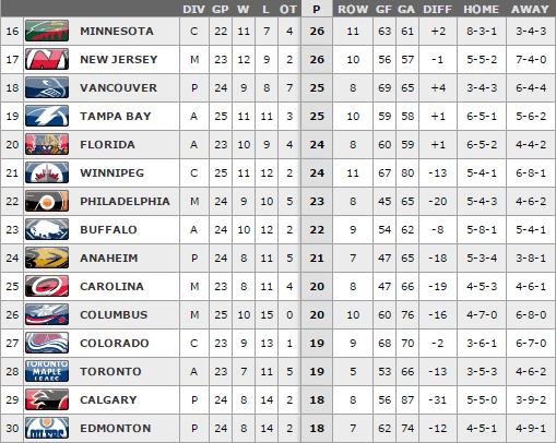 11.30.15 Standings