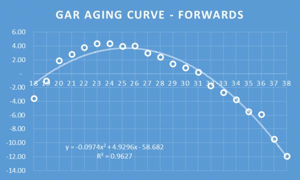 GAR AGING F