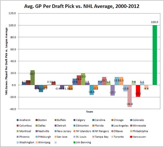 draft picks graph