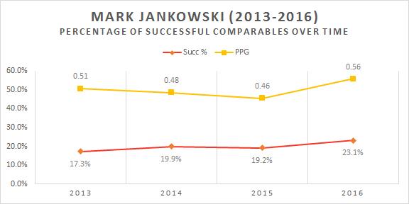 mark_jankowski_temporal_chart