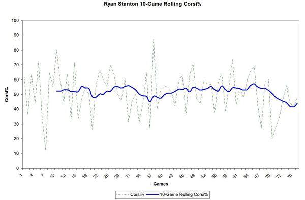 Stanton 10-Game Rolling Corsi%