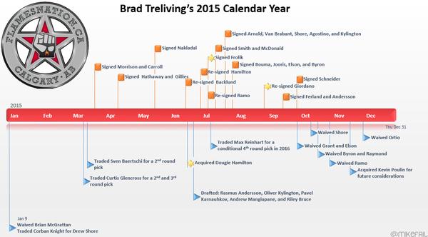 timeline2015