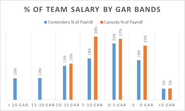 contender salary band