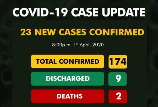 BREAKING: NCDC confirms 23 new cases of COVID-19