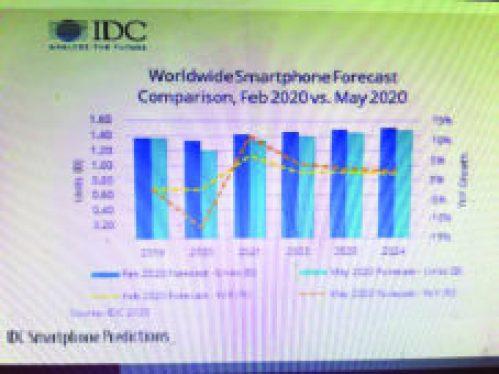 Smartphone export