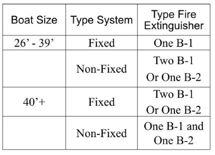 Table of Fire Extinguisher types based on boat size