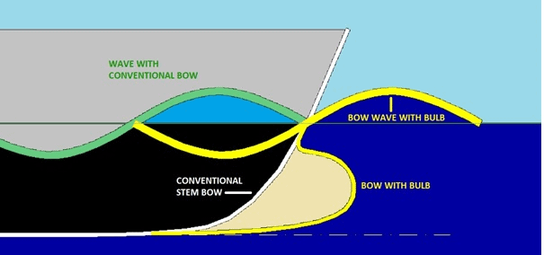 Bulbous-Bow-TheNavalArch-22how-it-works