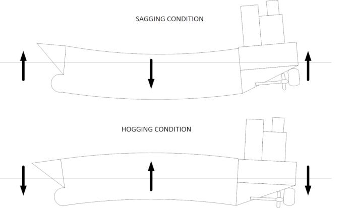 HoggingandSagging