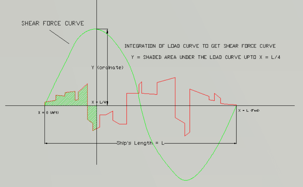 Integrate load to shear