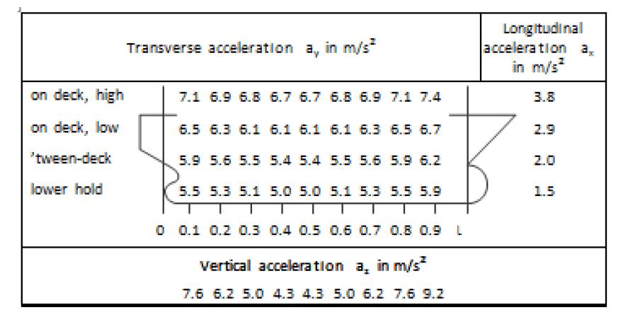 Lashing-Design-IMO-CSS-TheNavalArch-Table-IMO-CSS-accl
