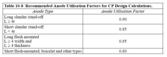 Table - Utilization Factors