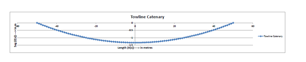 Towline-Catenary-Calculation-Pic-5-TheNavalArch