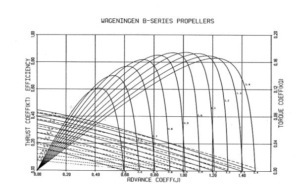Wageningen-B-series-Propeller-Designer-TheNavalArch-4