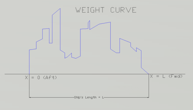 Weight-curve-TheNavalArch