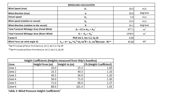 Wind Force Calculator TheNavalArch 5