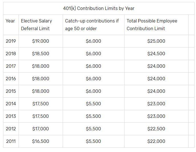 Oppenheimer single k contribution limits