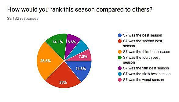 Game Of Thrones Survey