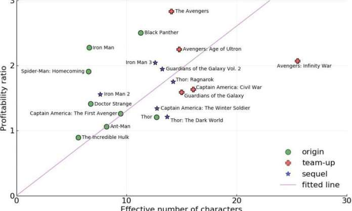 Why People Love The Avengers Movies According To Science