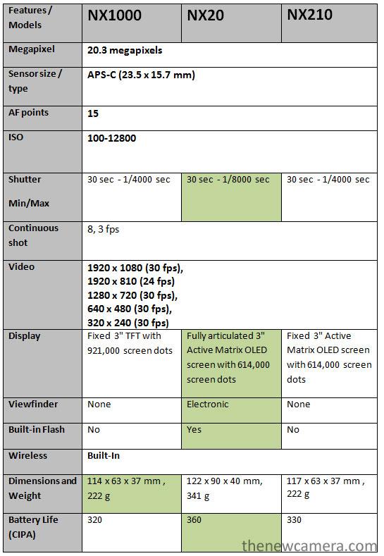 Samsung NX 1000 vs NX 20 vs NX 210