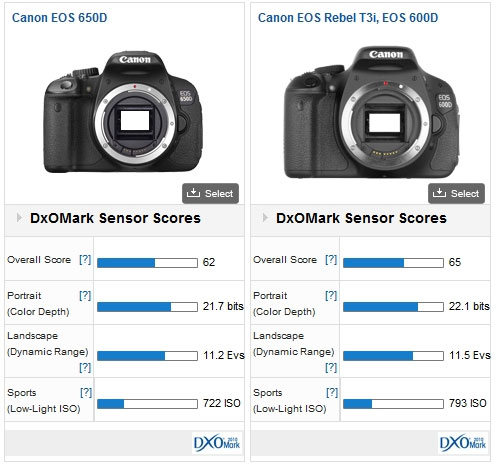 DxOMark 650D Review
