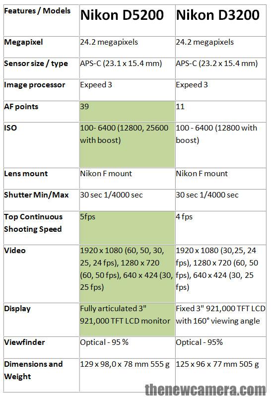 Nikon D5200 vs Nikon D3200