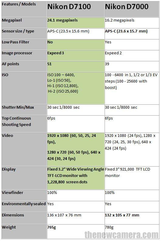 Nikon D7100 vs Nikon D7000
