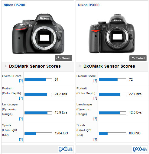 Nikon D5200 vs D5000
