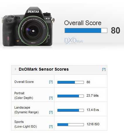 Pentax-K-3-overall-score
