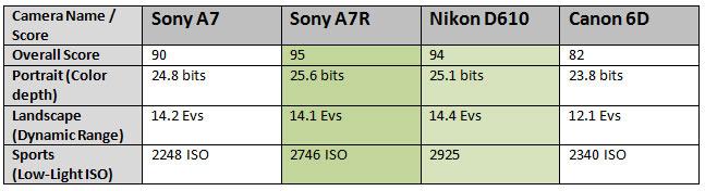 Sony-A7-score