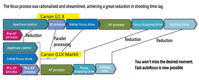 Canon-G1X-MArk-II-AF-sysyte