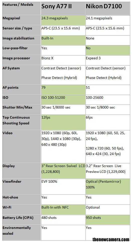 Sony-A77-II-vs-Nikon-D7100-