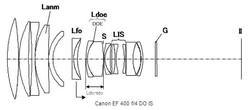 More Canon DO Lens Patent « NEW CAMERA