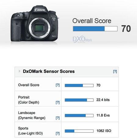 Canon-7D-Mark-II-score-imag