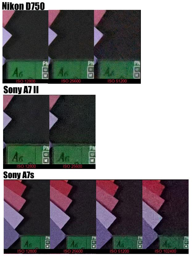 High ISO Test - Nikon D750 vs Sony A7 II vs Sony A7s « NEW CAMERA