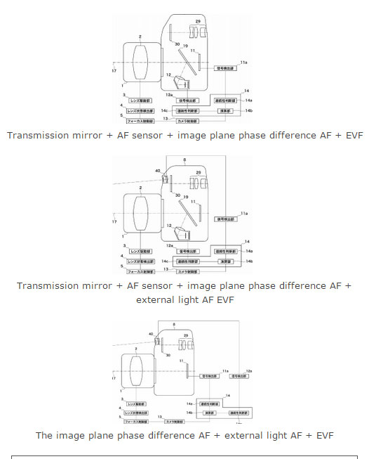 Canon New Phase Difference AF Sensor Patents for EOS M4