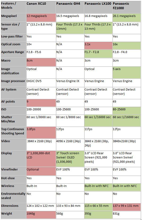 Canon XC10 vs. Panasonic GH4 vs. Panasonic LX100 vs. Panasonic FZ1000