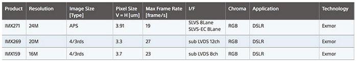 Sony-now-making-M43-sensor-