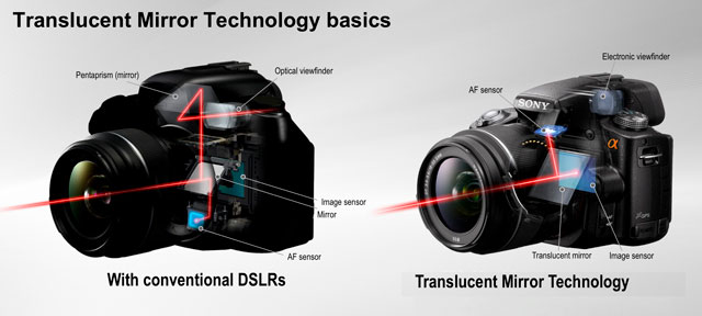 SLT-vs-DSLR