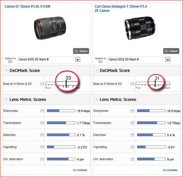 Canon-35mm-F1.4-Lens-vs-Zei