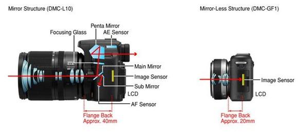 Canon EOS M4 « NEW CAMERA